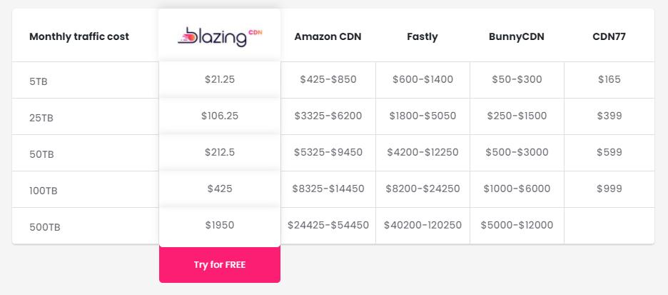 BlazingCDN Pricing Comparison